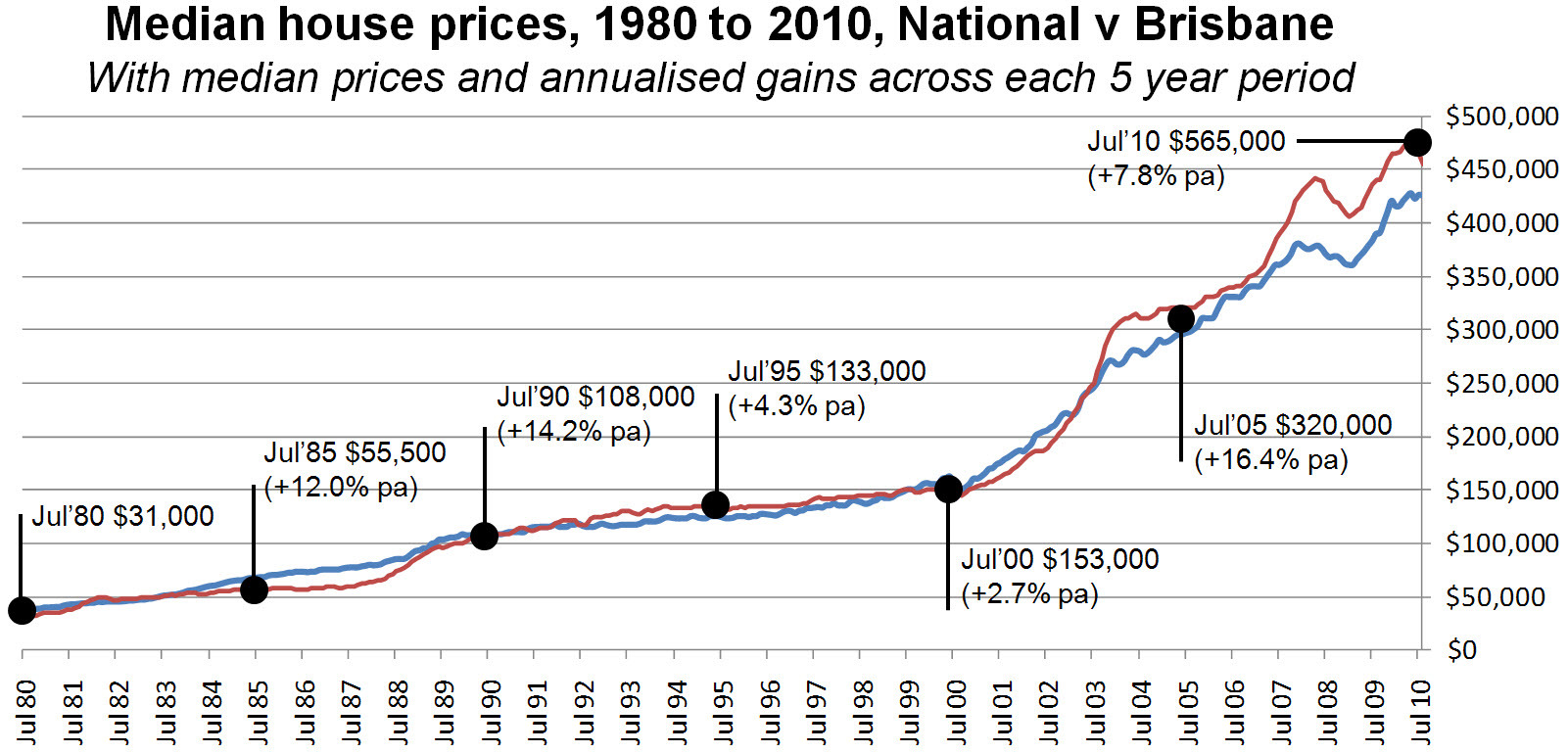 Property Prices Perth Over Last  Years